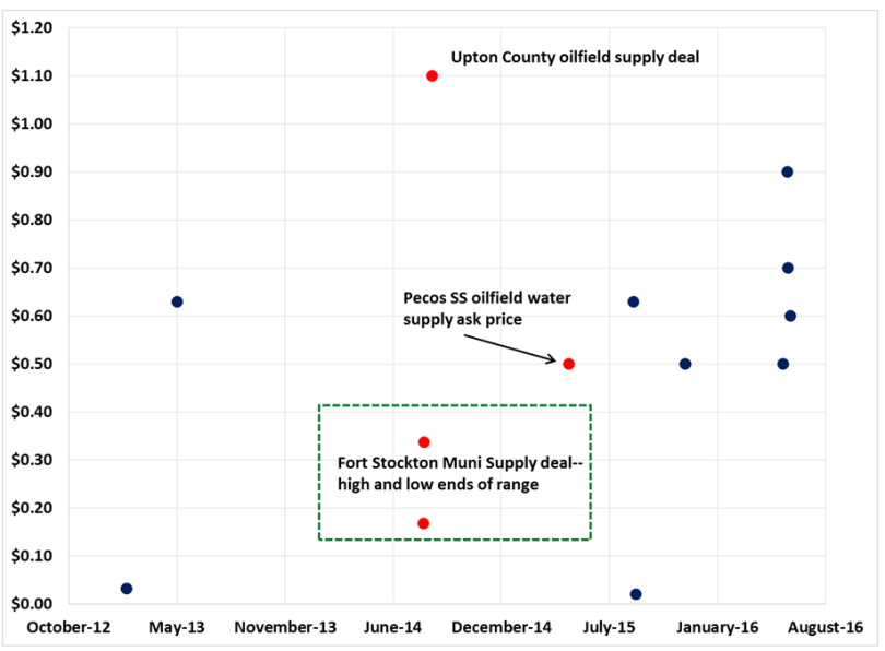 Texas Water Intelligence_Sample Brackish Water Pricing_27 June 2016