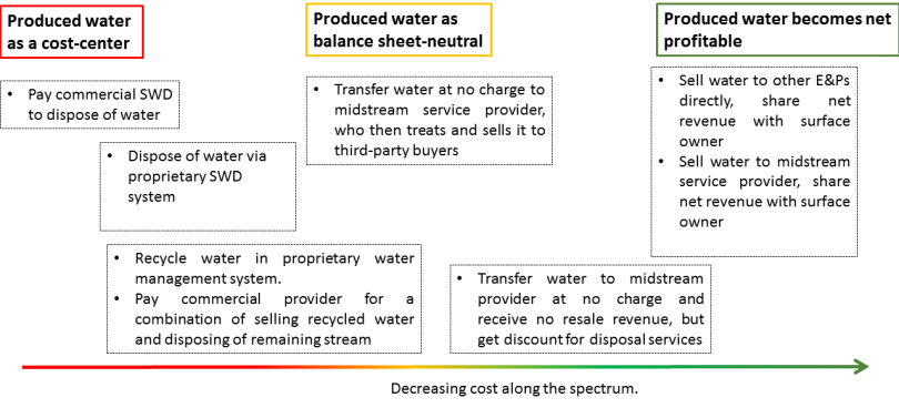 Produced Water Potential Deal Structures_April 2017
