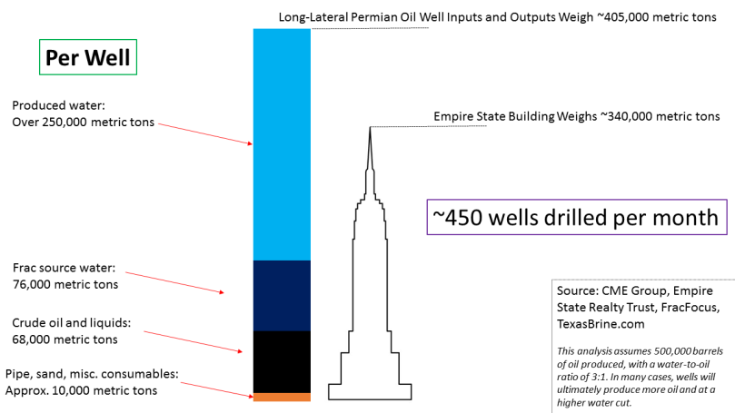Collins_Empire State Building Graphic for Road Safety Testimony_3 May 2018