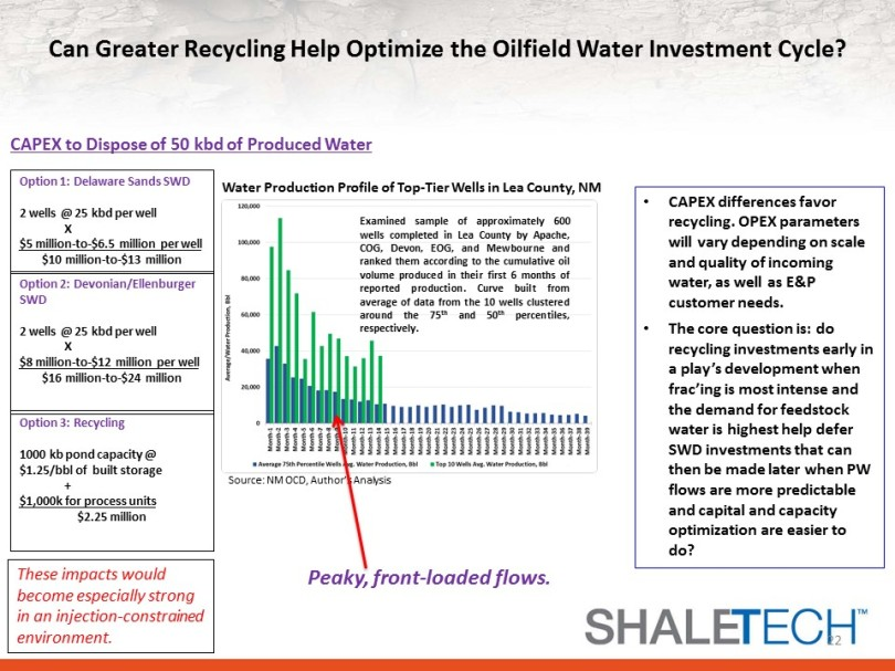 Using water recycling to optimize oilfield water CAPEX